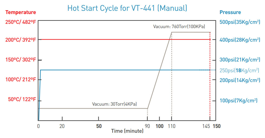 hot-start-cycle-VT-441-manual.jpg
