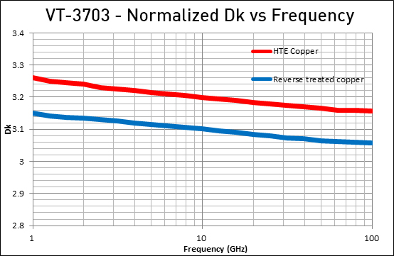 VT-3703 normalized DKvsFrequency Graph.jpg