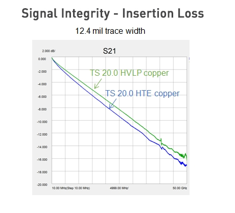 180419Signal Integrity Insertion Loss PicOnline.jpg